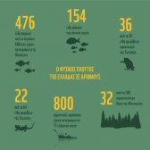 infographic που αποτυπώνει τη μοναδική αξία της ελληνικής φύσης